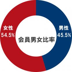 会員男女比率グラフ(男性45.5% 女性54.5%)