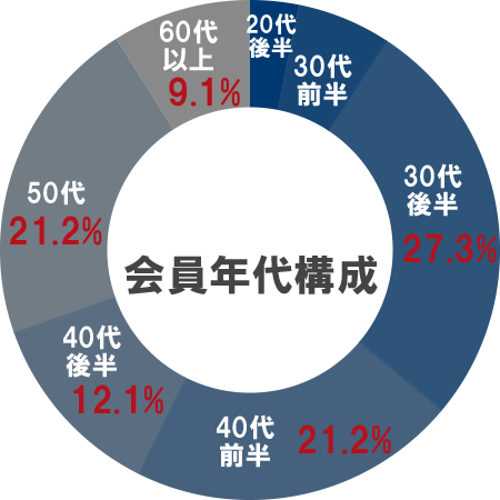 会員年代構成グラフ(20代 後半,30代 前半,30代 後半27.3%,40代 前半21.2%,40代 後半12.1%,50代21.2%,60代 以上9.1%)